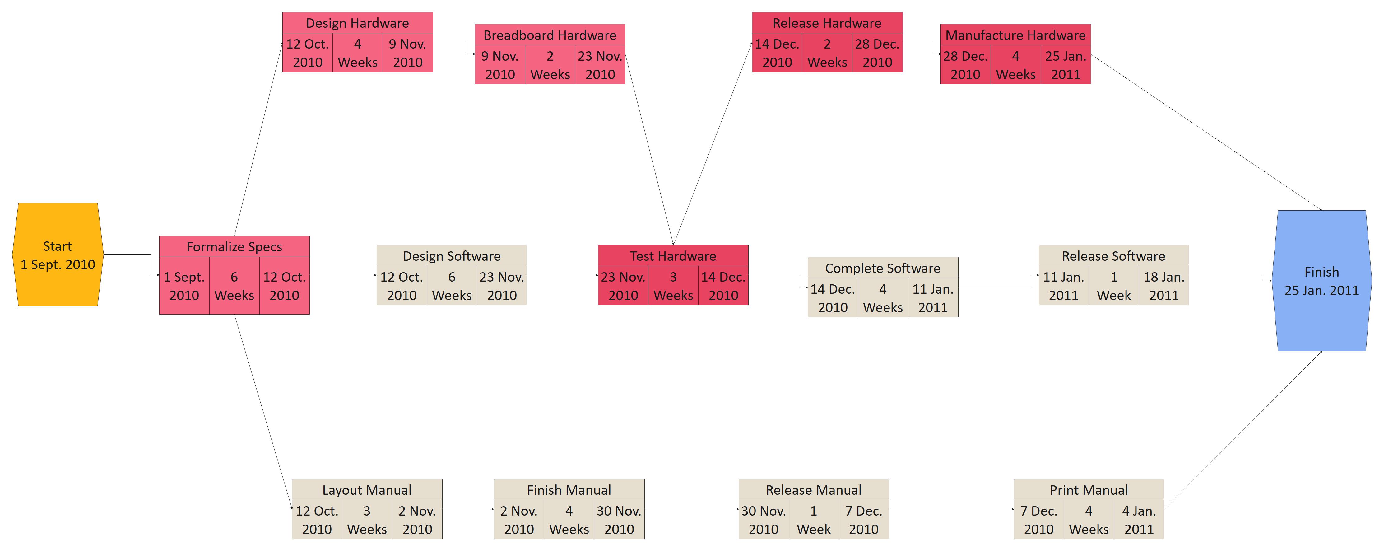 CPM PERT Chart
