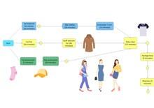 Fashion Project PERT Chart