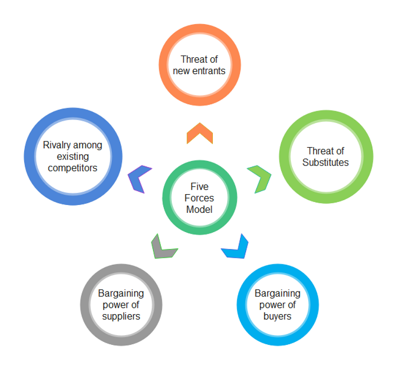 The Five Forces Model