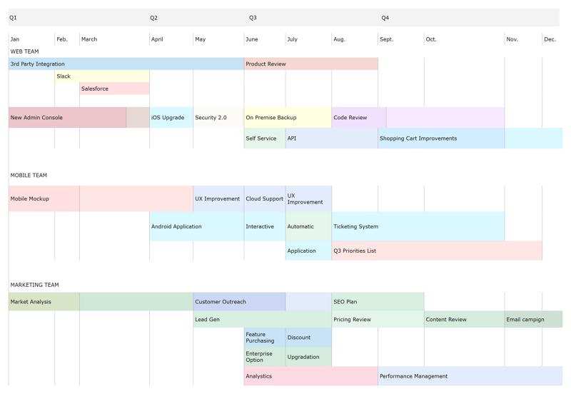 Product Management Roadmap