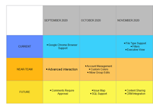 Software Product Roadmap