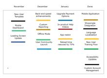 product roadmap visualization