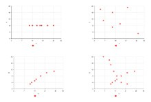 Linear Scatter Plot Example
