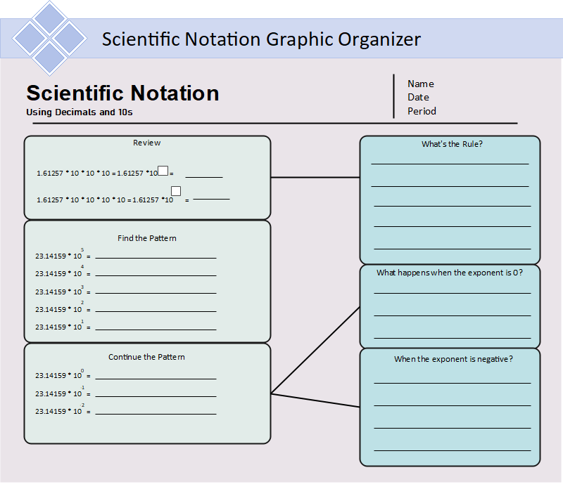 Scientific Notation Graphic Organizer