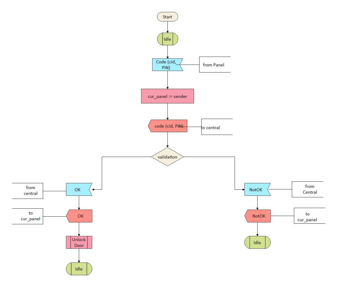 Control Panel SDL Diagram