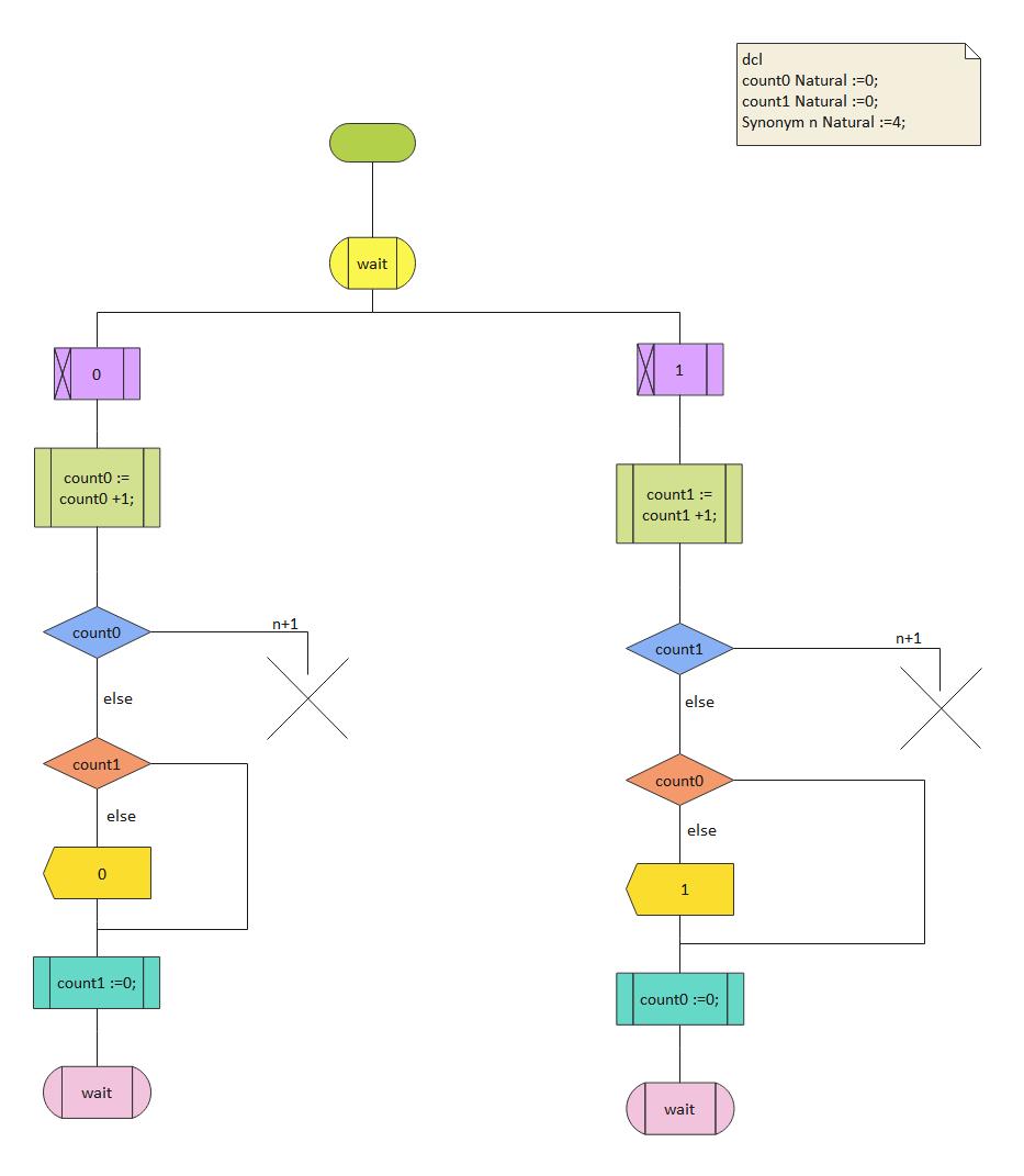 Process Receive Bits SDL Diagram