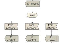 Java SDL