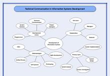 Semantic Map Template