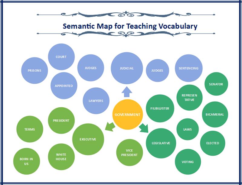 Semantic Map for Teaching Vocabulary