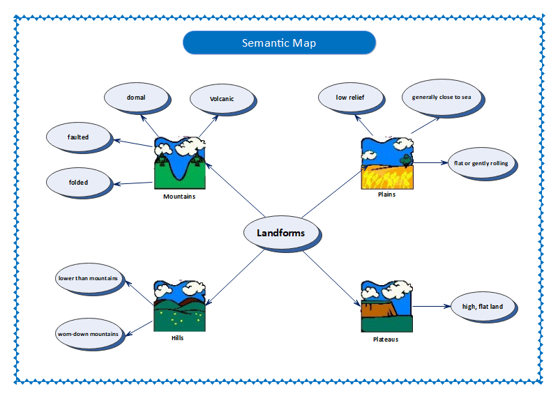 Semantic Map Example