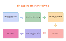 Six Step Sequence Graphic Organizer