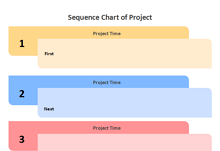 Sequence Chart of Project