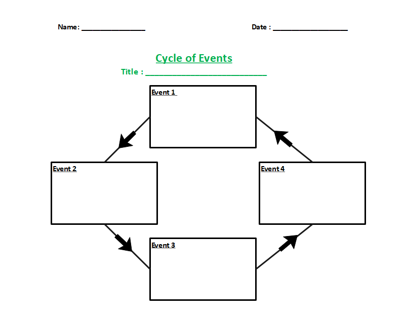 Cycle of Events Graphic Organizer