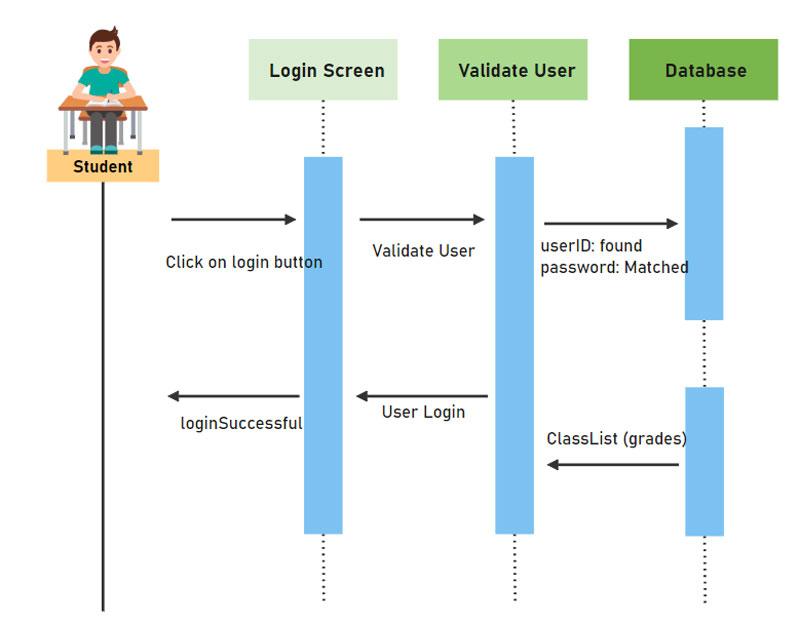 diagramme de séquence