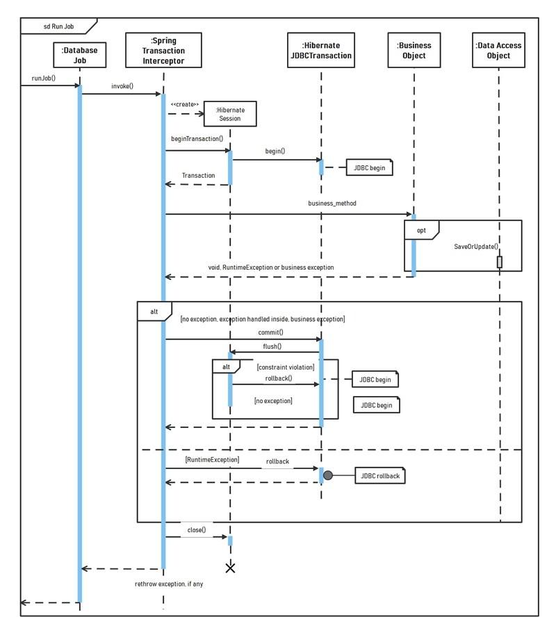 diagramme de séquences transactionnel