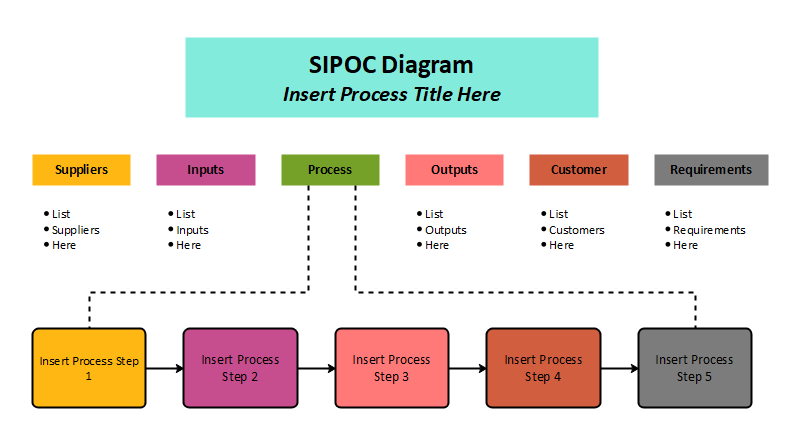SIPOC Diagram: 5 Easy Steps to Map Your Process