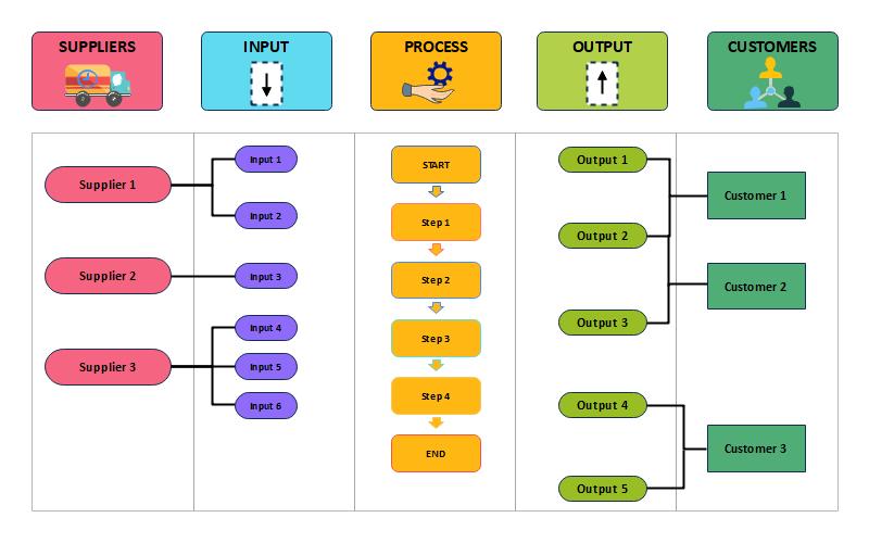 Understanding the SIPOC Diagram