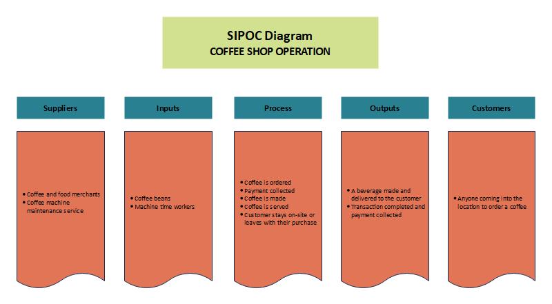 Coffee Shop Operation SIPOC Diagram