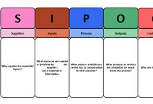 SIPOC Diagram
