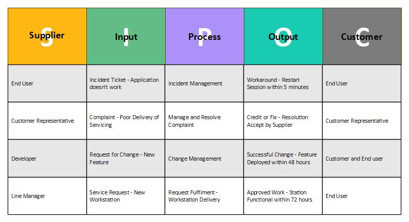 SPIOC-Simplifying IT Process Work