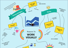 Spider Diagram of Work Visually