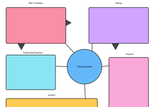 Story Map Graphic Organizer for Google Classroom