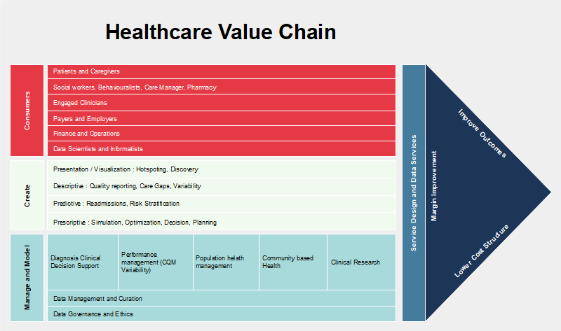 Value Chain Example