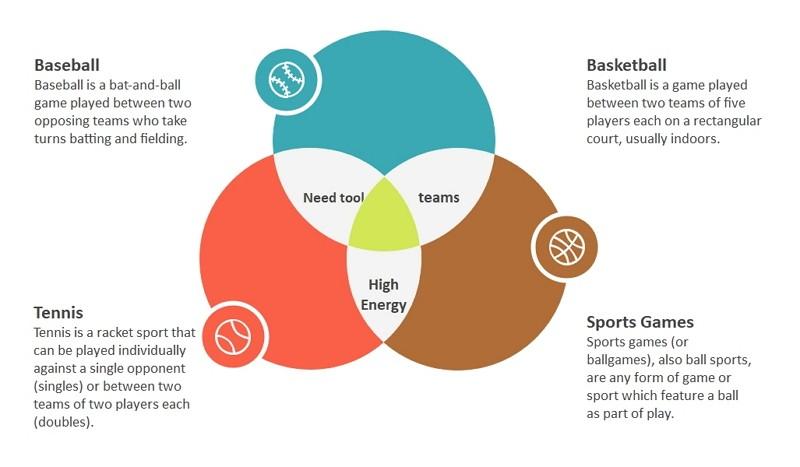 Diagramme de Venn à trois cercles