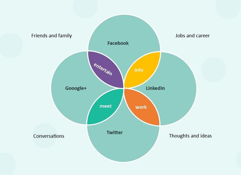 Diagramme de Venn des réseaux sociaux