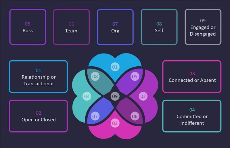 Diagramme de Venn sur la culture d'entreprise