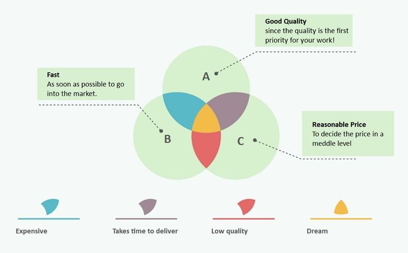 Diagramme de Venn des entreprises