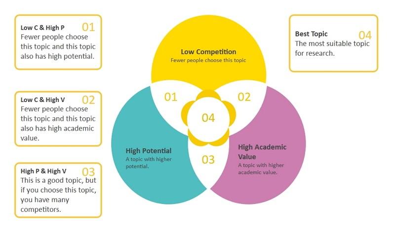 Diagramme de Venn pour dissertation