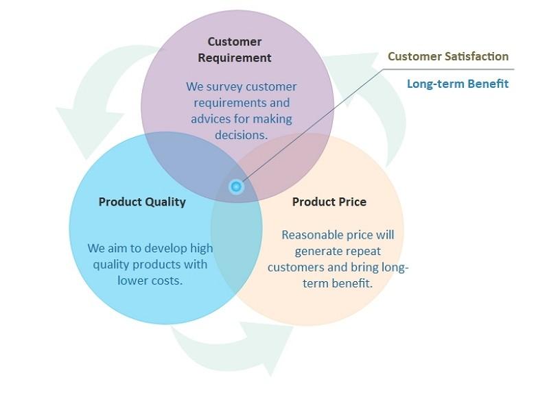 Diagramme de Venn de la satisfaction client