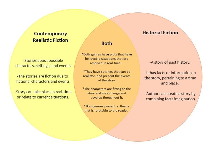 Fictions réalistes vs historique Venn Diagram