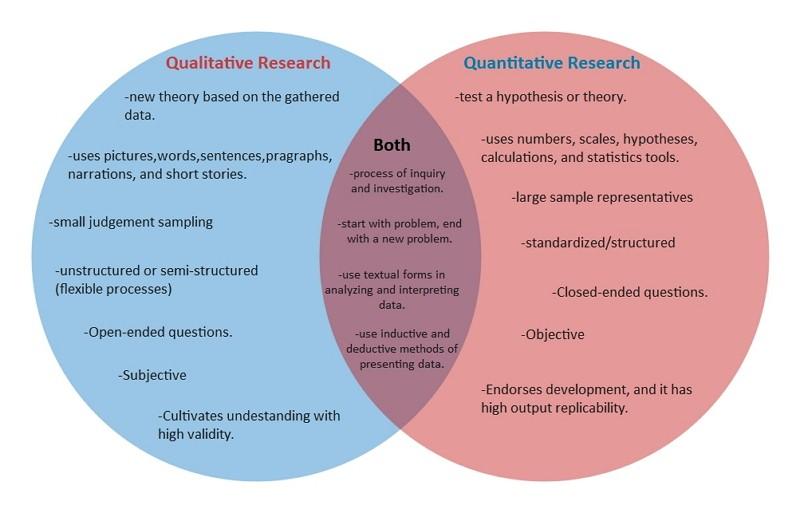 Diagramme de Venn des méthodologies qualitatives et quantitatives