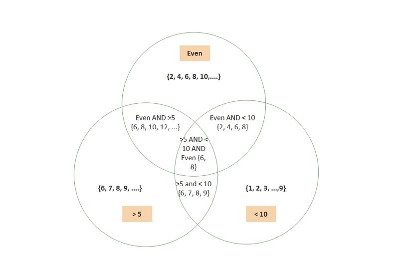 les mathématiques du diagramme de Venn