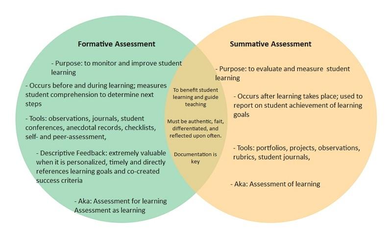 Evaluation formative VS évaluation sommatives Venn Diagram