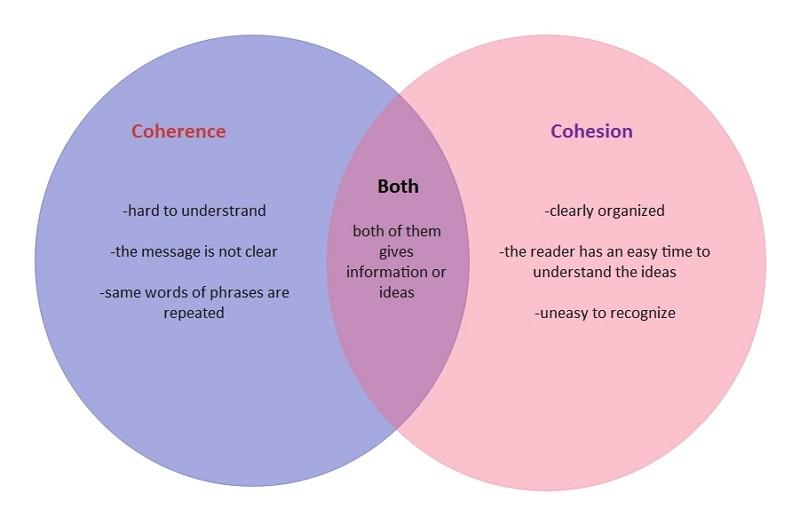 Diagramme de Venn de cohérence et de cohésion