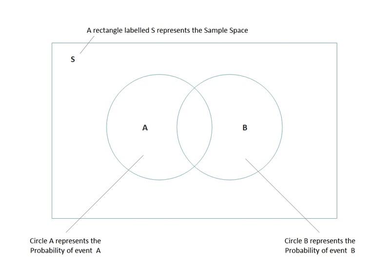 Diagramme de Venn des probabilités