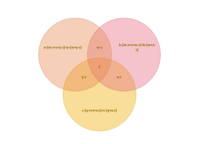 Formule du diagramme de Venn