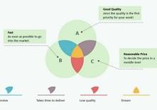 Venn Diagramme des affaires Examples