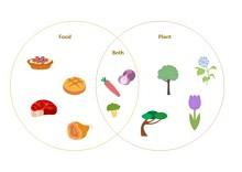 Drôle de diagramme de Venn