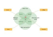 Diagramme de Venn utile