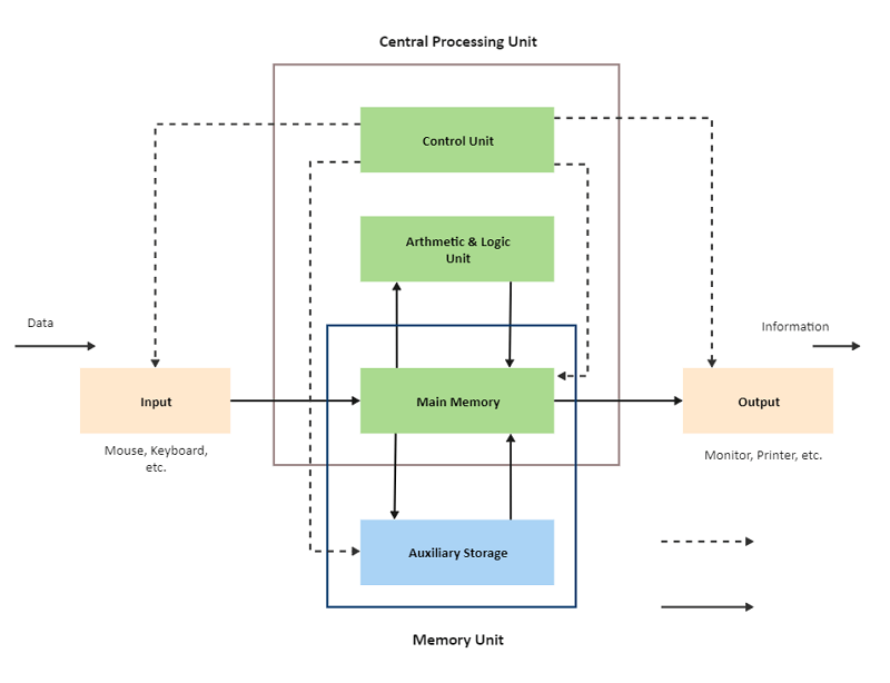 Computer Block Diagram Word Template