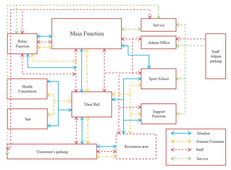 Main Function Block Diagram Word Template