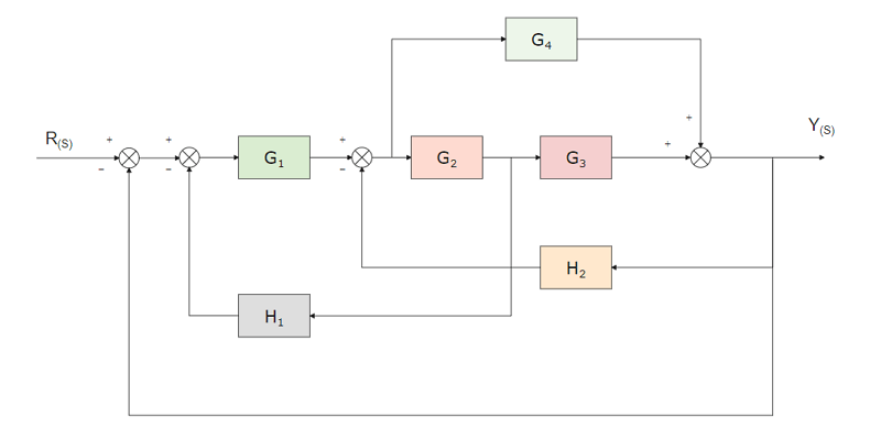 Control Block Diagram with Reference Input Word Template