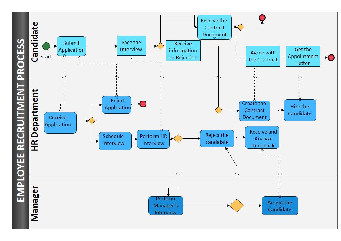 BPMN PowerPoint example
