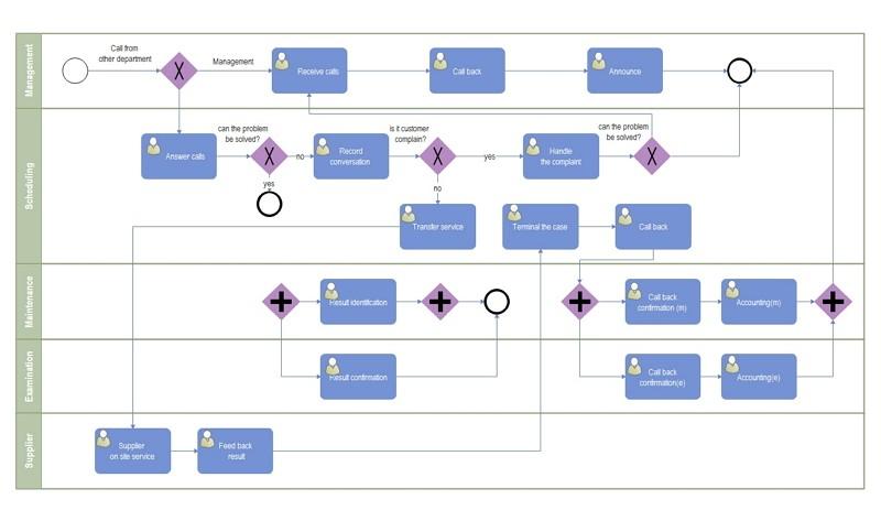 BPMN Diagram Template