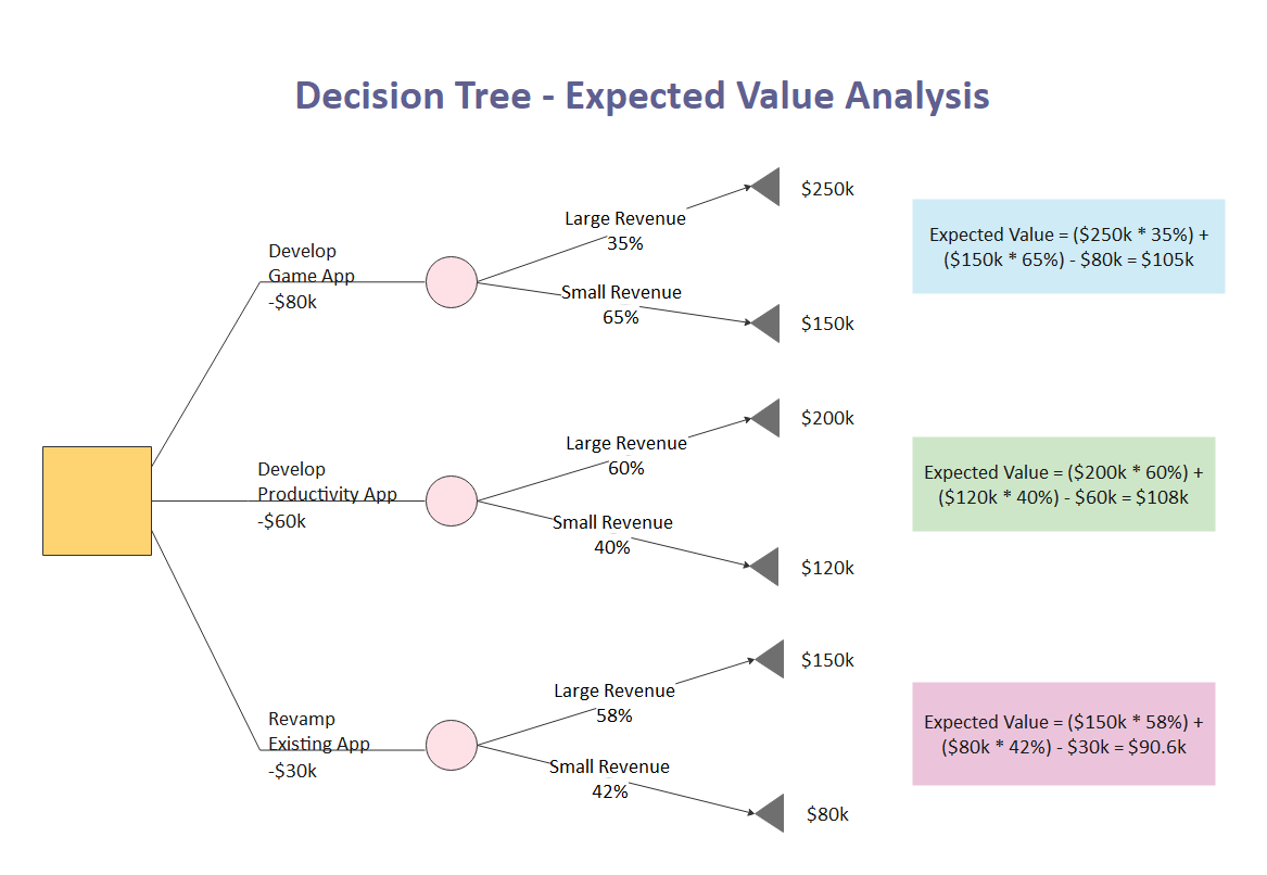Decision Tree Template Visio