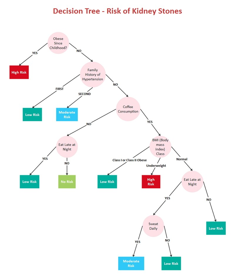 Free Decision Tree Template